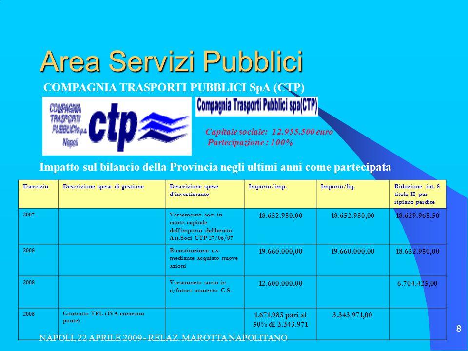 NAPOLI, 22 APRILE 2009 - RELAZ. MAROTTA NAPOLITANO 8 Area Servizi Pubblici Impatto sul bilancio della Provincia negli ultimi anni come partecipata COM
