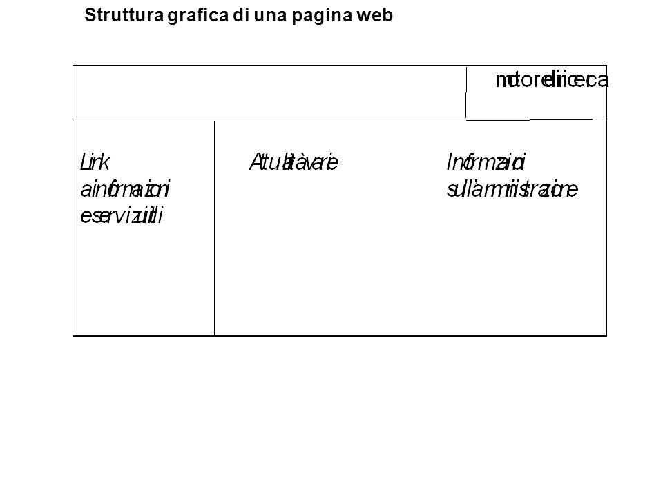 Struttura grafica di una pagina web