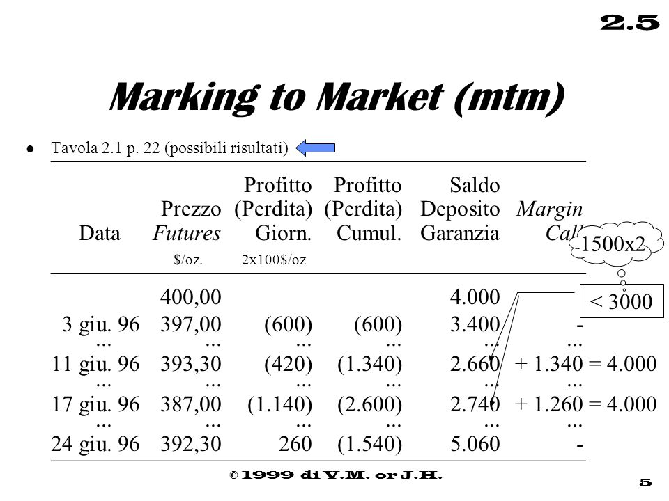 © 1999 di V.M. or J.H. 5 2.5 Marking to Market (mtm) l Tavola 2.1 p. 22 (possibili risultati) ———————————————————————— Profitto Profitto Saldo Prezzo