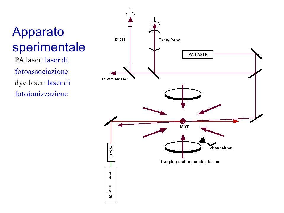 Apparato sperimentale PA laser: laser di fotoassociazione dye laser: laser di fotoionizzazione