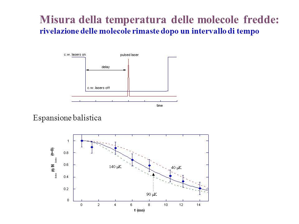 Misura della temperatura delle molecole fredde: rivelazione delle molecole rimaste dopo un intervallo di tempo Espansione balistica