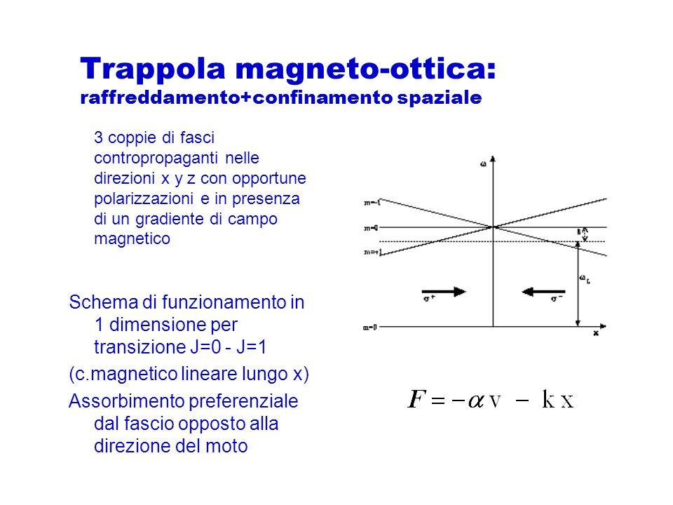 Trappola magneto-ottica: raffreddamento+confinamento spaziale 3 coppie di fasci contropropaganti nelle direzioni x y z con opportune polarizzazioni e