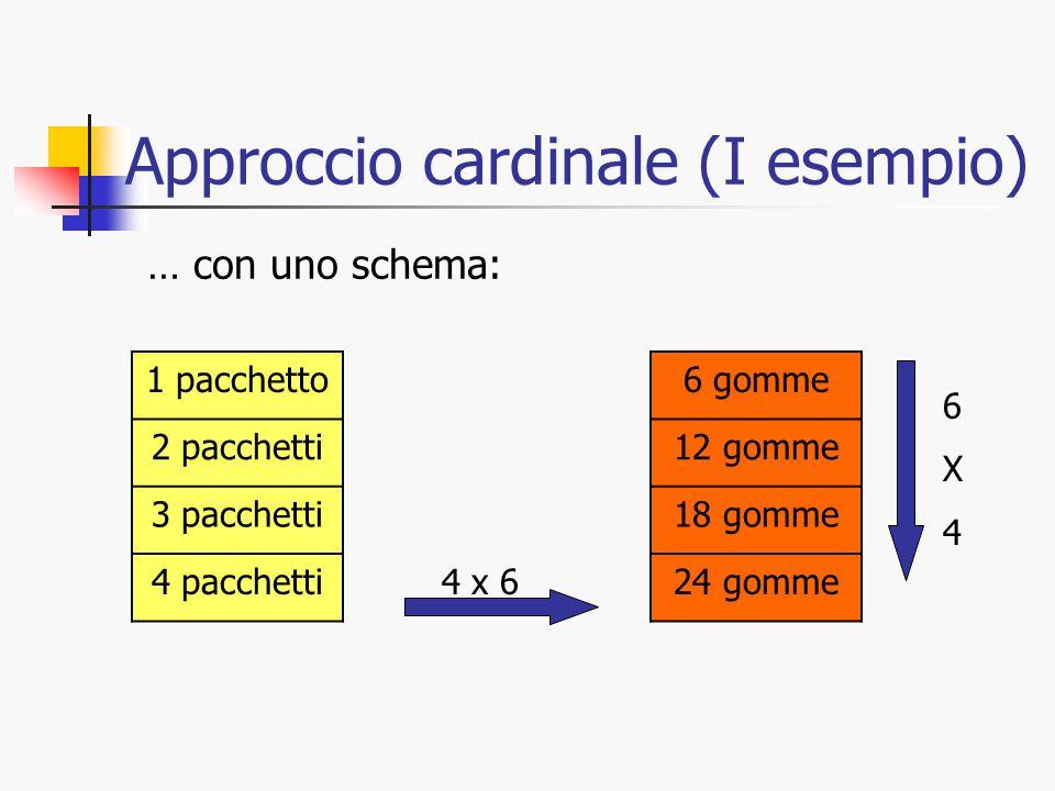 Approccio cardinale (I esempio) … con uno schema: 1 pacchetto 2 pacchetti 3 pacchetti 4 pacchetti 6 gomme 12 gomme 18 gomme 24 gomme 4 x 6 6X46X4
