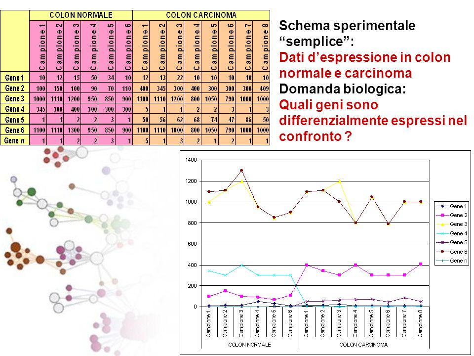 Schema sperimentale semplice : Dati d'espressione in colon normale e carcinoma Domanda biologica: Quali geni sono differenzialmente espressi nel confronto