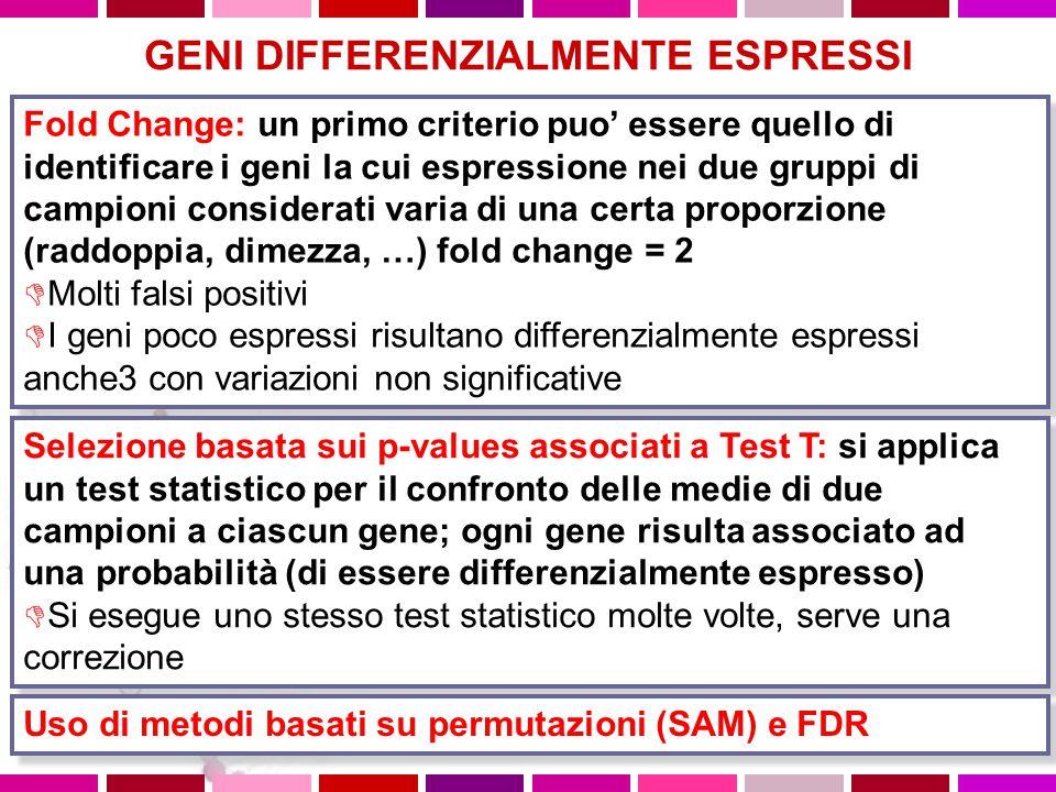 GENI DIFFERENZIALMENTE ESPRESSI Fold Change: un primo criterio puo' essere quello di identificare i geni la cui espressione nei due gruppi di campioni considerati varia di una certa proporzione (raddoppia, dimezza, …) fold change = 2  Molti falsi positivi  I geni poco espressi risultano differenzialmente espressi anche3 con variazioni non significative Fold Change: un primo criterio puo' essere quello di identificare i geni la cui espressione nei due gruppi di campioni considerati varia di una certa proporzione (raddoppia, dimezza, …) fold change = 2  Molti falsi positivi  I geni poco espressi risultano differenzialmente espressi anche3 con variazioni non significative Selezione basata sui p-values associati a Test T: si applica un test statistico per il confronto delle medie di due campioni a ciascun gene; ogni gene risulta associato ad una probabilità (di essere differenzialmente espresso)  Si esegue uno stesso test statistico molte volte, serve una correzione Selezione basata sui p-values associati a Test T: si applica un test statistico per il confronto delle medie di due campioni a ciascun gene; ogni gene risulta associato ad una probabilità (di essere differenzialmente espresso)  Si esegue uno stesso test statistico molte volte, serve una correzione Uso di metodi basati su permutazioni (SAM) e FDR