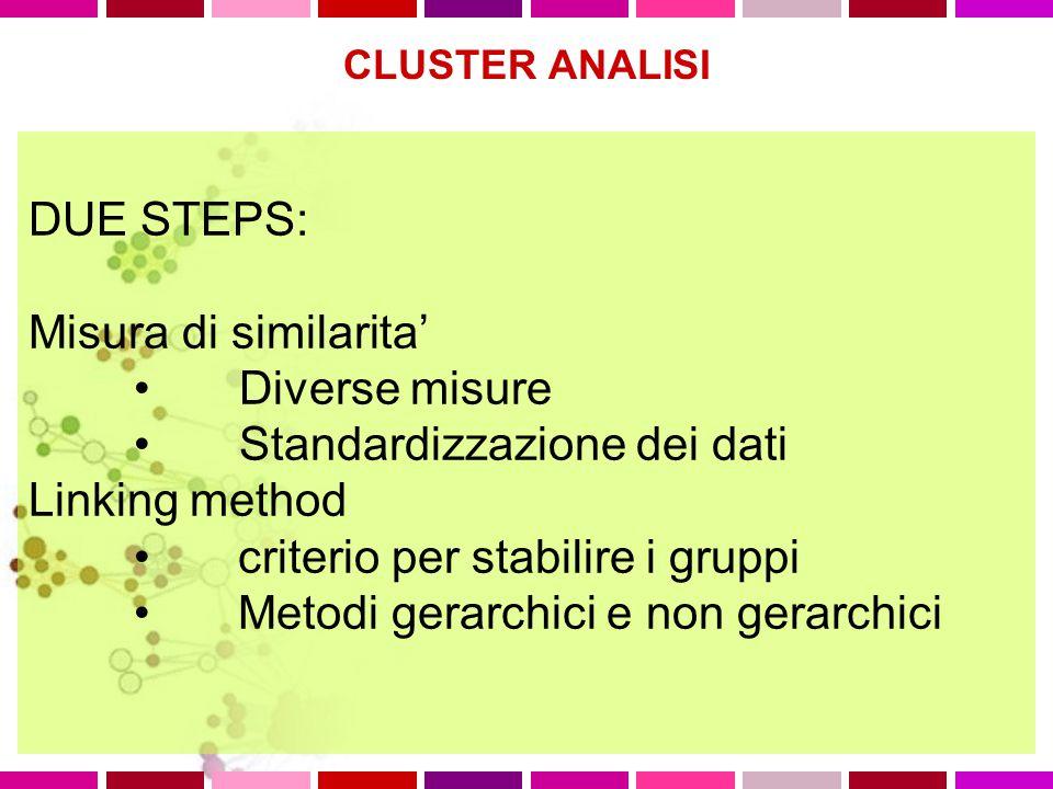 DUE STEPS: Misura di similarita' Diverse misure Standardizzazione dei dati Linking method criterio per stabilire i gruppi Metodi gerarchici e non gerarchici CLUSTER ANALISI