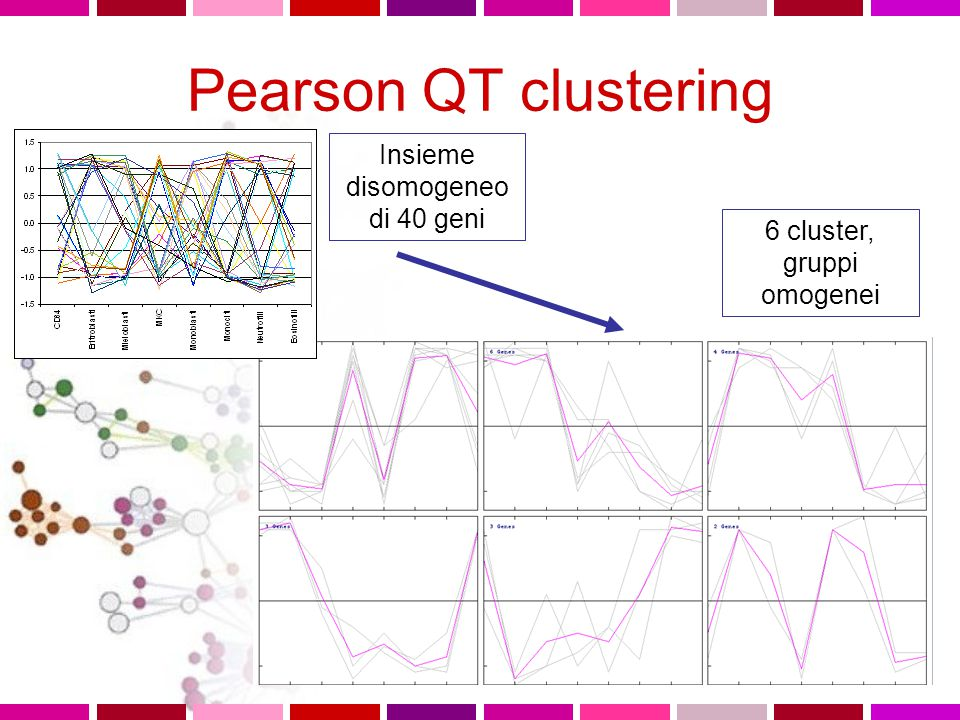 Pearson QT clustering Insieme disomogeneo di 40 geni 6 cluster, gruppi omogenei