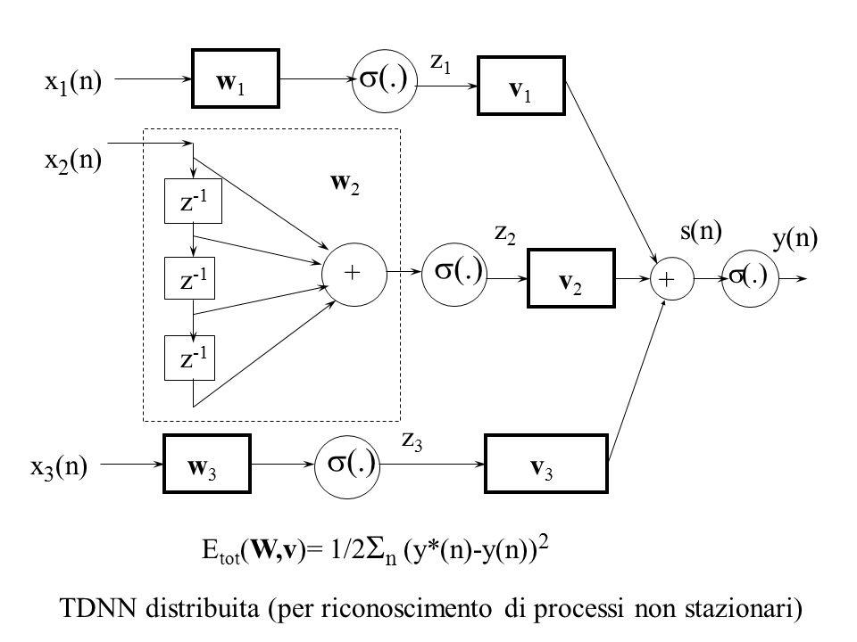 v2v2 v3v3 y(n) x 1 (n) TDNN distribuita (per riconoscimento di processi non stazionari)  (.) z2z2 z3z3 v1v1 z1z1 w1w1 x 3 (n)w3w3 w2w2 z -1  (.) + x 2 (n) + s(n) E tot (W,v)= 1/2  n (y*(n)-y(n)) 2