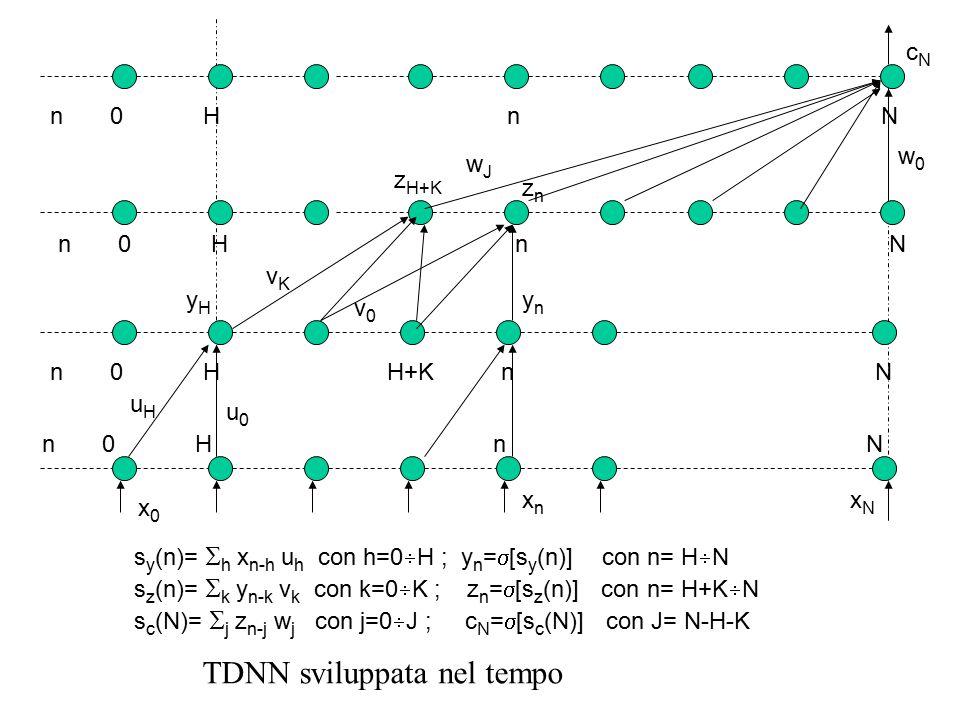 n 0 H n N n 0 H H+K n N n 0 H n N xnxn u0u0 uHuH v0v0 vKvK znzn ynyn cNcN w0w0 wJwJ x0x0 z H+K yHyH s y (n)=  h x n-h u h con h=0  H ; y n =  [s y (n)] con n= H  N s z (n)=  k y n-k v k con k=0  K ; z n =  [s z (n)] con n= H+K  N s c (N)=  j z n-j w j con j=0  J ; c N =  [s c (N)] con J= N-H-K xNxN TDNN sviluppata nel tempo