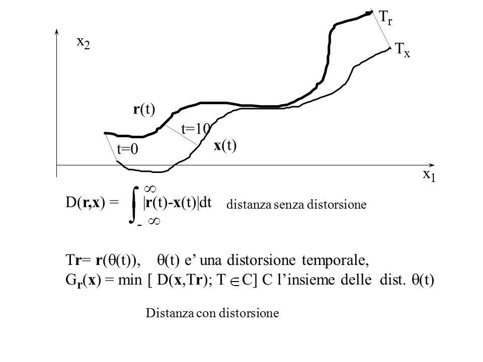 x2x2 r(t) x(t) t=10 t=0 TrTr TxTx x1x1 D(r,x) = |r(t)-x(t)|dt Tr= r(  (t)),  (t) e' una distorsione temporale, G r (x) = min [ D(x,Tr); T C] C l'insieme delle dist.