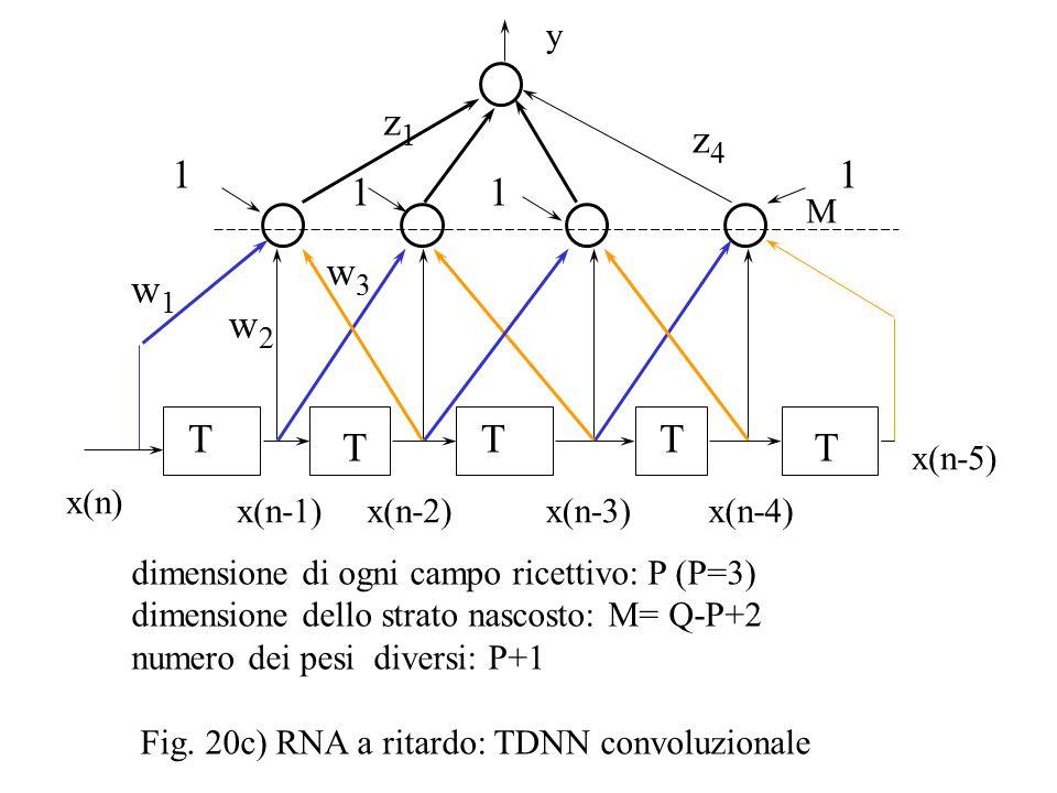 x(n) x(n-1)x(n-2)x(n-3) y T T T x(n-4) x(n-5) T T 1 1 1 1 z1z1 z4z4 w2w2 w1w1 w3w3 dimensione di ogni campo ricettivo: P (P=3) dimensione dello strato nascosto: M= Q-P+2 numero dei pesi diversi: P+1 Fig.