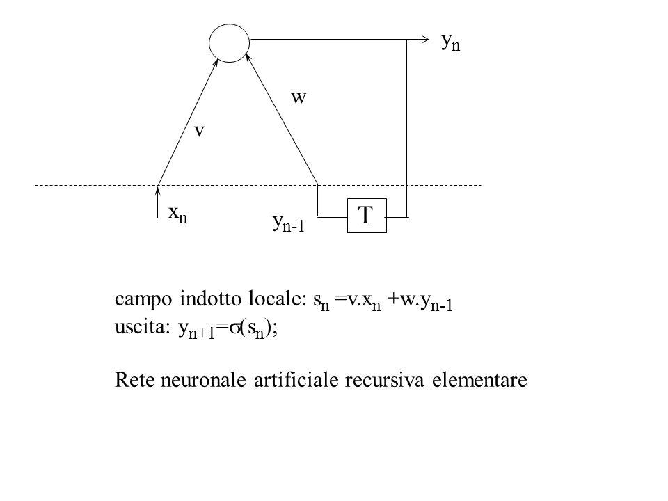 y n-1 T w xnxn v campo indotto locale: s n =v.x n +w.y n-1 uscita: y n+1 =  s n ); Rete neuronale artificiale recursiva elementare ynyn
