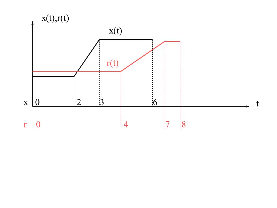 t x(t),r(t) x 0 2 3 6 r 0 4 7 8 r(t) x(t)