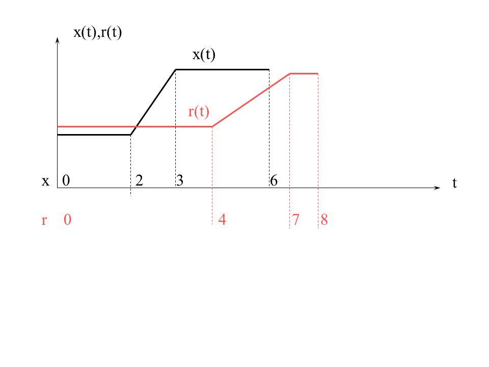 u 1 (n) T T w1w1 w2w2 u 2 (n) v2v2 v1v1 T Forma canonica del percettrone ricorrente per l'addestramento in tempo reale x 1 (n+1) y(n)=x(n) Attenzione.