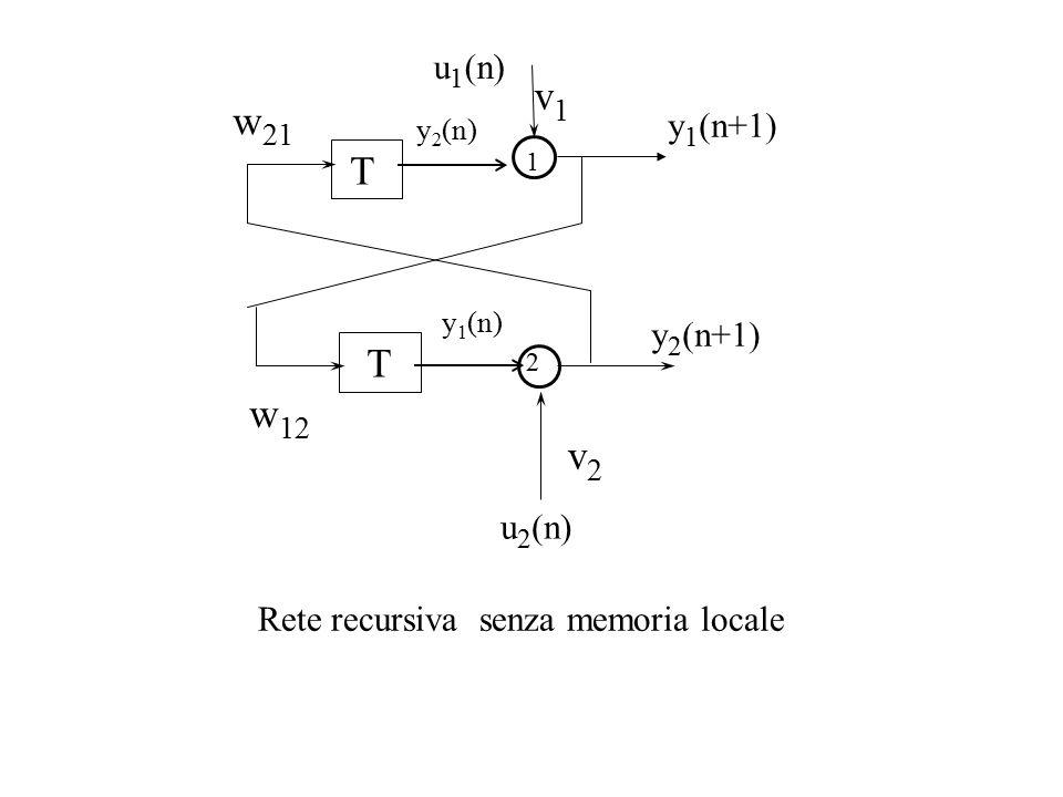 u 1 (n) y 1 (n+1) T T 1 2 w 12 y 2 (n+1) y 2 (n) y 1 (n) w 21 v2v2 v1v1 Rete recursiva senza memoria locale u 2 (n)