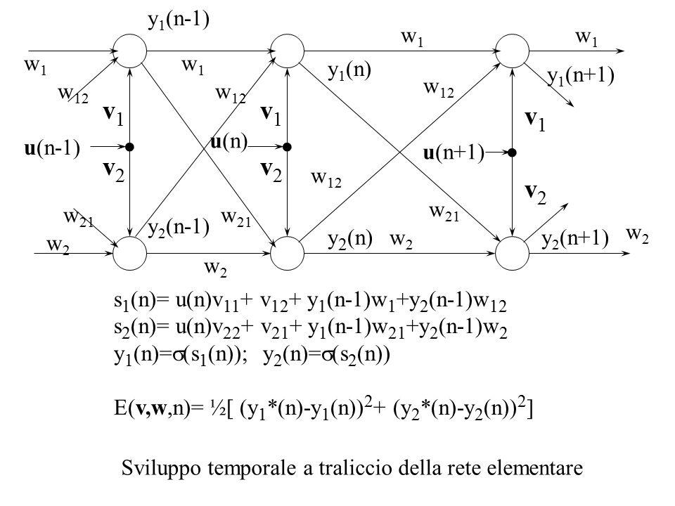 u(n) y 1 (n+1) w 12 w1w1 w2w2 y 2 (n+1)y 2 (n) y 1 (n) w 21 v1v1 v2v2 u(n+1) v1v1 v2v2 Sviluppo temporale a traliccio della rete elementare w1w1 w2w2 y 2 (n-1) y 1 (n-1)..