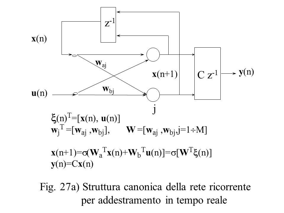u(n) x(n) x(n+1)  (n) T =[x(n), u(n)] w j T =[w aj,w bj ], W =[w aj,w bj,j=1  M] x(n+1)=  (W a T x(n)+W b T u(n)]=  [W T  (n)] y(n)=Cx(n) j w bj z -1 C z -1 y(n) Fig.