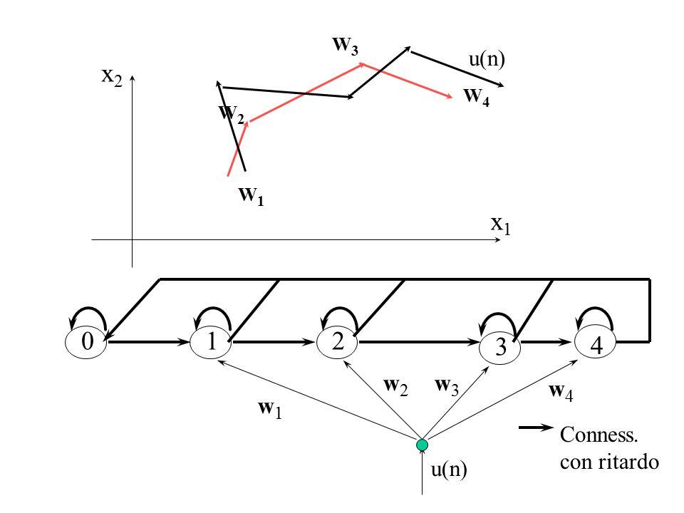 w4w4 w3w3 w2w2 w1w1 12 3 4 u(n) 0 Conness. con ritardo x1x1 x2x2 W1W1 W3W3 W2W2 W4W4 u(n)