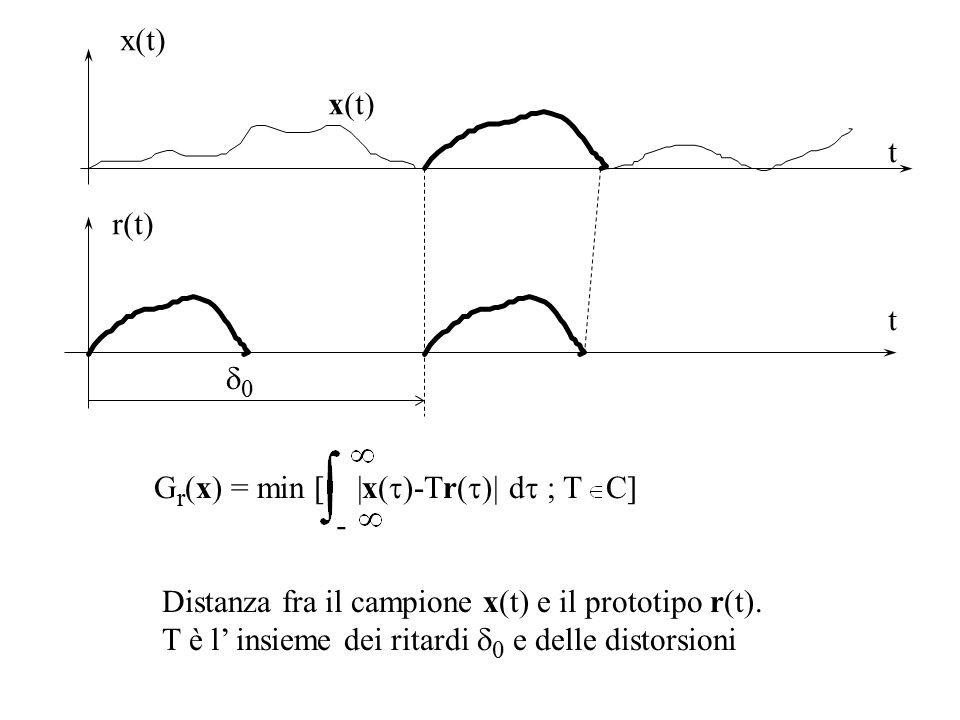 t x(t) Riconoscimento senza segmentazione h r (x,t) = inf [  (  -t) x(  )-Tr(  )  d  ; T C] filtro adattato generalizzato - x(t) h r (x,t) r(t) x(t) t d(t) S h r (x,(t)) t u[S-h r (v,t)]inf(.) d(t) segnalazione di riconoscimento