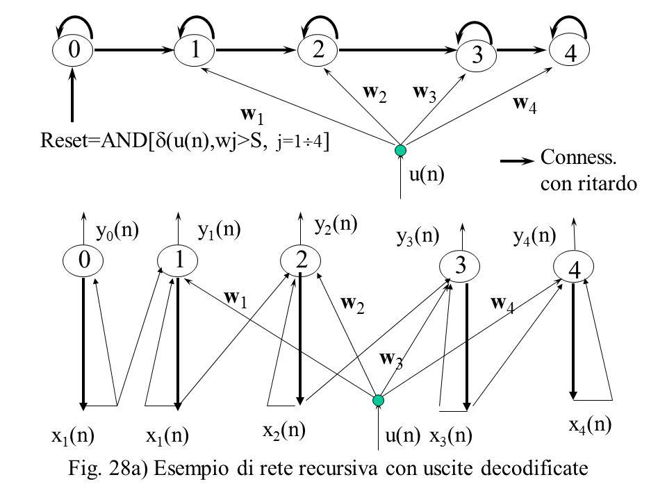 w4w4 w3w3 w2w2 w1w1 y 1 (n) 1 y 2 (n) 2 3 y 3 (n) 4 y 4 (n) u(n) Fig.
