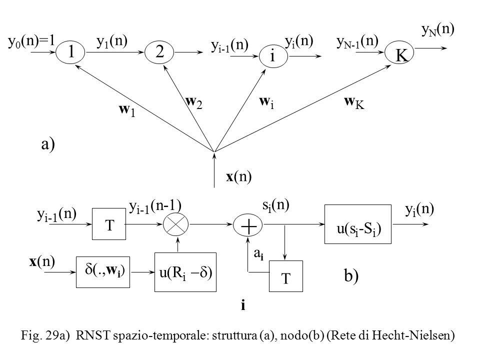 Fig. 29a) RNST spazio-temporale: struttura (a), nodo(b) (Rete di Hecht-Nielsen) wKwK wiwi w2w2 w1w1 y 0 (n)=1 1 y 1 (n) 2 y i-1 (n) i y i (n) K y N (n