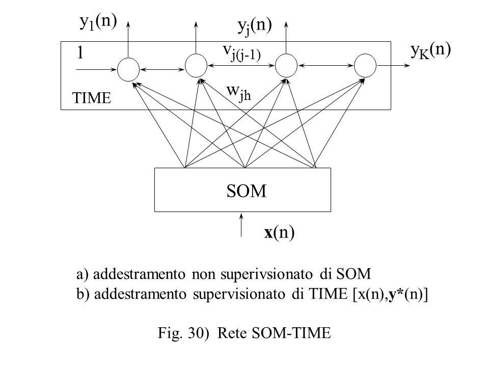 SOM x(n) 1 a) addestramento non superivsionato di SOM b) addestramento supervisionato di TIME [x(n),y*(n)] Fig.