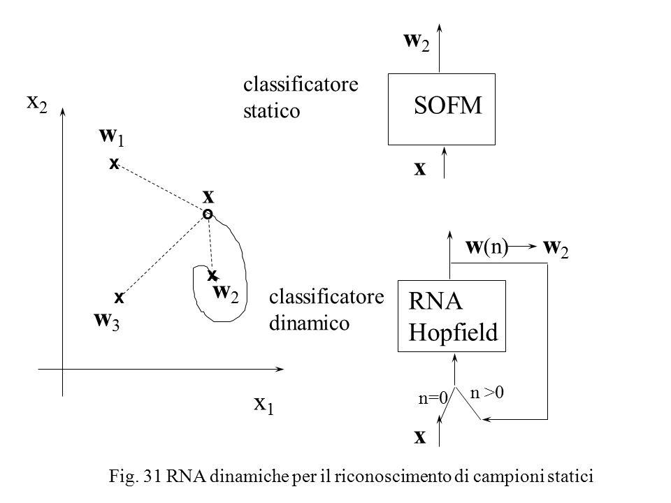 x1x1 x2x2 w1w1 w3w3 w2w2 x x x o x SOFM RNA Hopfield w2w2 x n=0 n >0 w (n) w 2 x classificatore statico classificatore dinamico Fig.