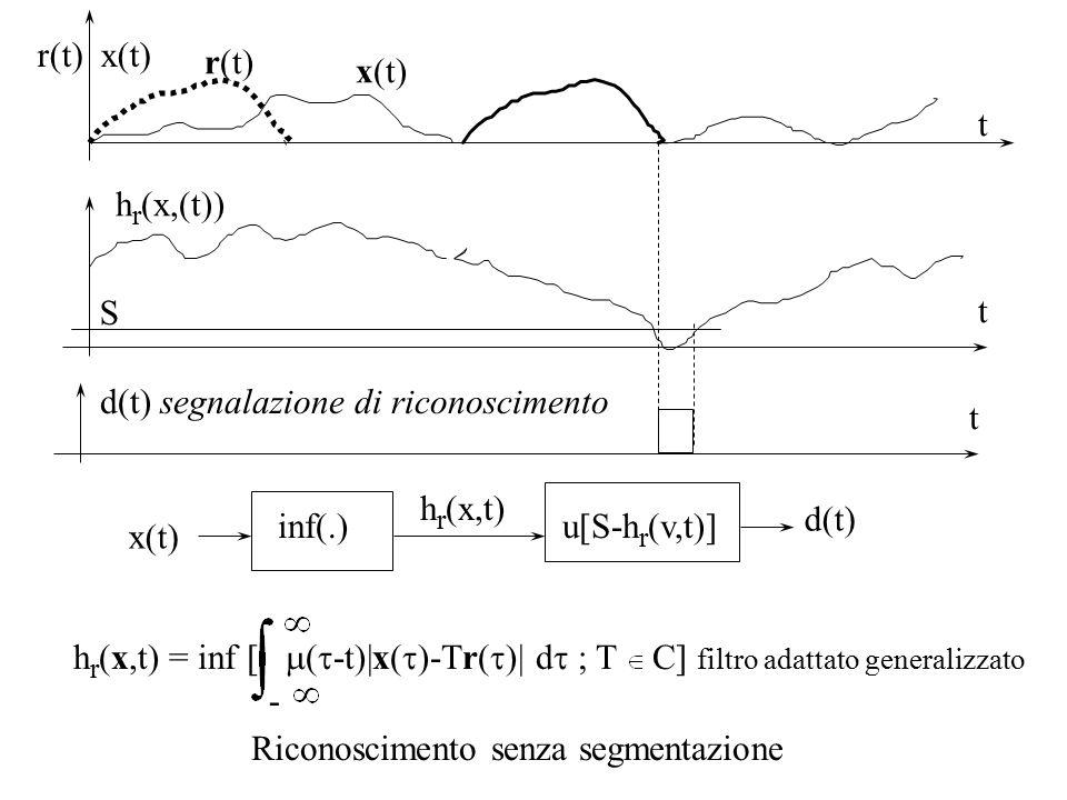 t x(t) Riconoscimento senza segmentazione h r (x,t) = inf [  (  -t)|x(  )-Tr(  )| d  ; T C] filtro adattato generalizzato - x(t) h r (x,t) r(t) x(t) t d(t) S h r (x,(t)) t u[S-h r (v,t)]inf(.) d(t) segnalazione di riconoscimento