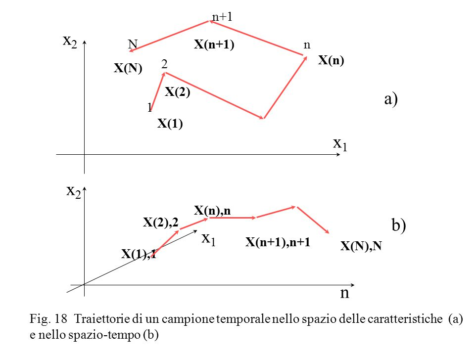 u(n 0 ) x(n 0 ) y(n 0 ) x(n 0 +1) RNA u(n 0 +1) y(n 0 +1) RNA u(n 1 -2) y(n 1 -2) x(n 1 -1) RNA u(n 1 ) y(n 1 ) x(n 1 +1) RNA x(n 0 +2) x(n 1 -2) y*(n 0 ) y*(n 0 +1) y*(n 1 -2) y*(n 1 ) Svilupo della RNA recursiva canonica e sua rete inversa e j (n 0 )  h (n 0 +1) e j (n)  h (n+1) e j (n 1 )  h (n)  j (n 1 ) u(n 0 ), x(n 0 -1) n n0n0 n1n1 u(n), x(n-1) e j (n 0 ) e j (n 1 )  j (n) =  '(s j (n))[e j (n) +  h w ahji T  h (n+1)];  h (n 1 +1)=0  w aji =   n  j (n+1) x i (n);  w bji =   n  j (n) u i (n); i,h= 1,…,N; n=n 0 +1,...,n 1