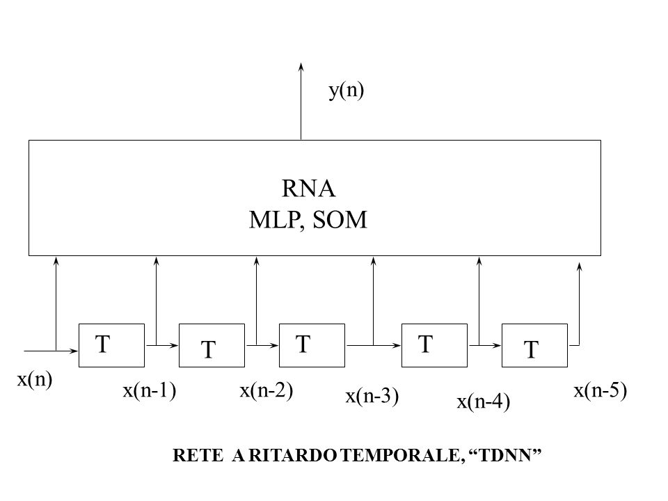 x(n) x(n-1)x(n-2) y(n-1) y(n+1) T T y(n) T T RETE RICORRENTE RNA MLP, SOM