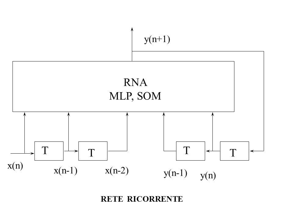 + w ij w jj j x i (n) s(n)  (s) y(n) T + w ij w jj j y i (n) s(n)  (s) y j (n) T + w ji w hi i s(n)  (s) y 1 (n) T y k (n) Neuroni artificiali dinamici: memoria locale (a), memeoria locale e interazione fra nodi (b) a) b) w ji >> w ij w ii w kj w 1i y h (n) y 1 (n) w 1j -1< w jj <1