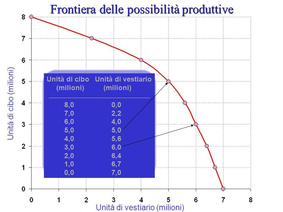 Unità di cibo Unità di vestiario (milioni) (milioni) 8,0 0,0 7,0 2,2 6,0 4,0 5,0 5,0 4,0 5,6 3,0 6,0 2,0 6,4 1,0 6,7 0,0 7,0 Frontiera possibilità produttive Risorse impiegate in modo efficiente = combinazioni beni producibili Combinazioni quantità Max cibo e vestiario economia è in grado di produrre in un determinato periodo di tempo