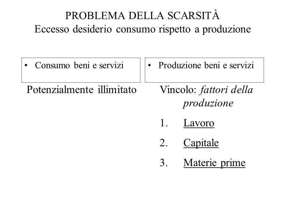 IMPRESEFAMIGLIE redditi per l'uso dei fattori spesa per beni e servizi fattori produttivi beni e servizi FLUSSO CIRCOLARE DEI BENI E SERVIZI FLUSSO CIRCOLARE DEL REDDITO