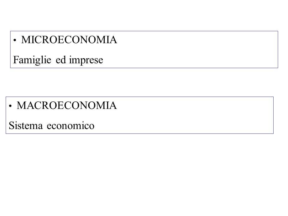PROBLEMA DELLA SCARSITÀ Eccesso desiderio consumo rispetto a produzione Consumo beni e serviziProduzione beni e servizi Potenzialmente illimitatoVincolo: fattori della produzione 1.Lavoro 2.Capitale 3.Materie prime