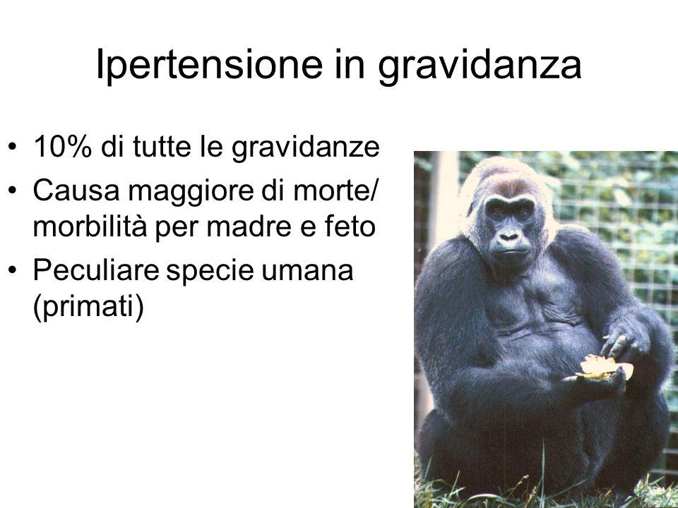 Ipertensione in gravidanza 10% di tutte le gravidanze Causa maggiore di morte/ morbilità per madre e feto Peculiare specie umana (primati)