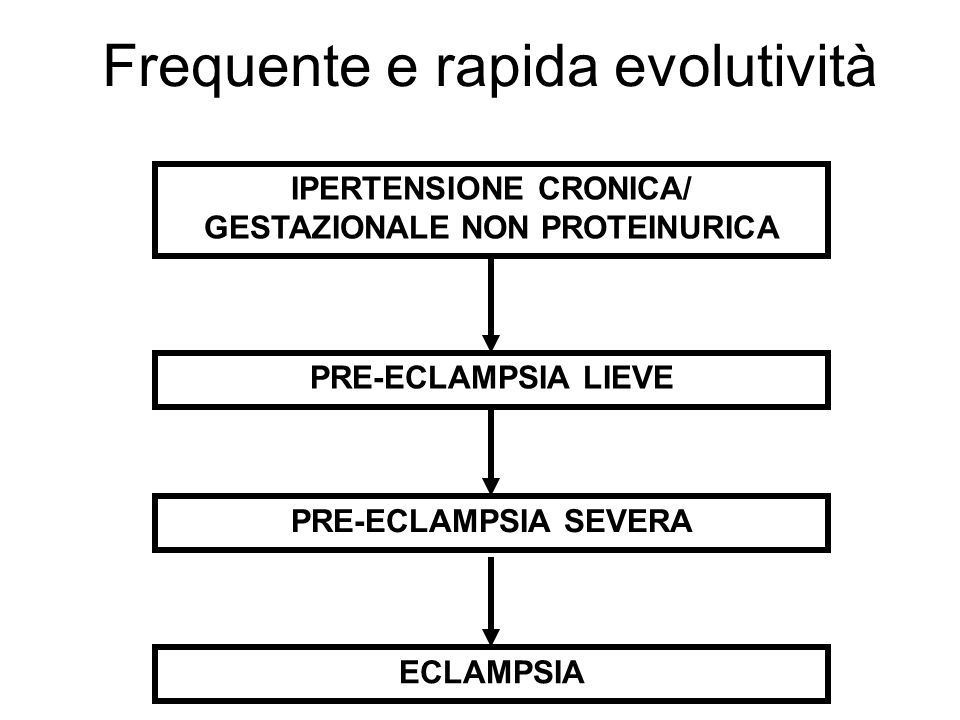 IPERTENSIONE CRONICA/ GESTAZIONALE NON PROTEINURICA PRE-ECLAMPSIA LIEVE PRE-ECLAMPSIA SEVERAECLAMPSIA Frequente e rapida evolutività