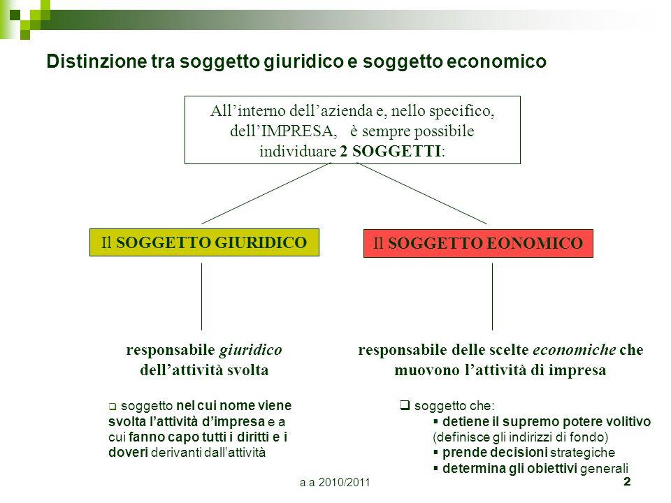 a.a 2010/20113 Il soggetto giuridico nell'ordinamento italiano : –una persona fisica; –una persona giuridica.
