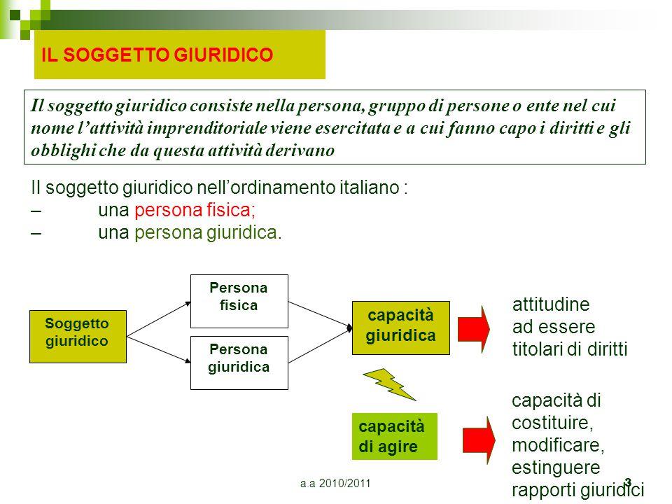 a.a 2010/20113 Il soggetto giuridico nell'ordinamento italiano : –una persona fisica; –una persona giuridica. Soggetto giuridico Persona fisica Person