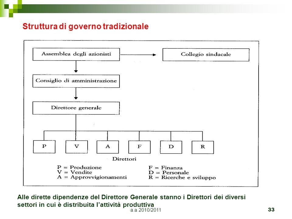 a.a 2010/201133 Struttura di governo tradizionale Alle dirette dipendenze del Direttore Generale stanno i Direttori dei diversi settori in cui è distr