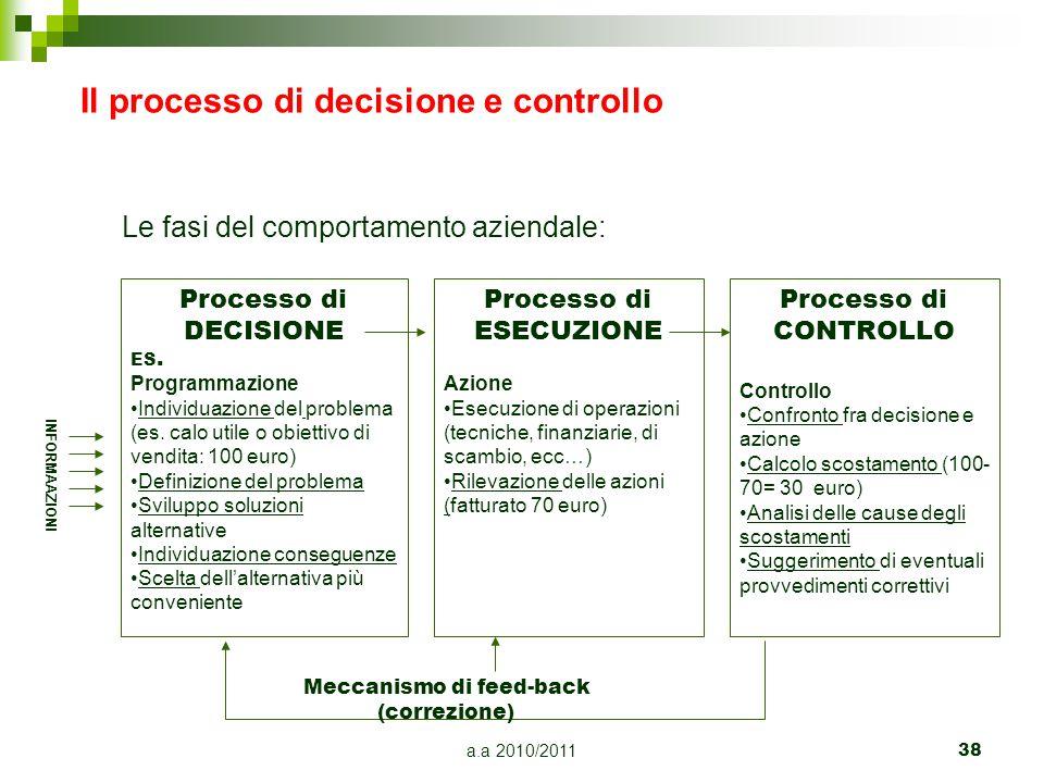 a.a 2010/201138 Il processo di decisione e controllo Le fasi del comportamento aziendale: Processo di DECISIONE ES. Programmazione Individuazione del