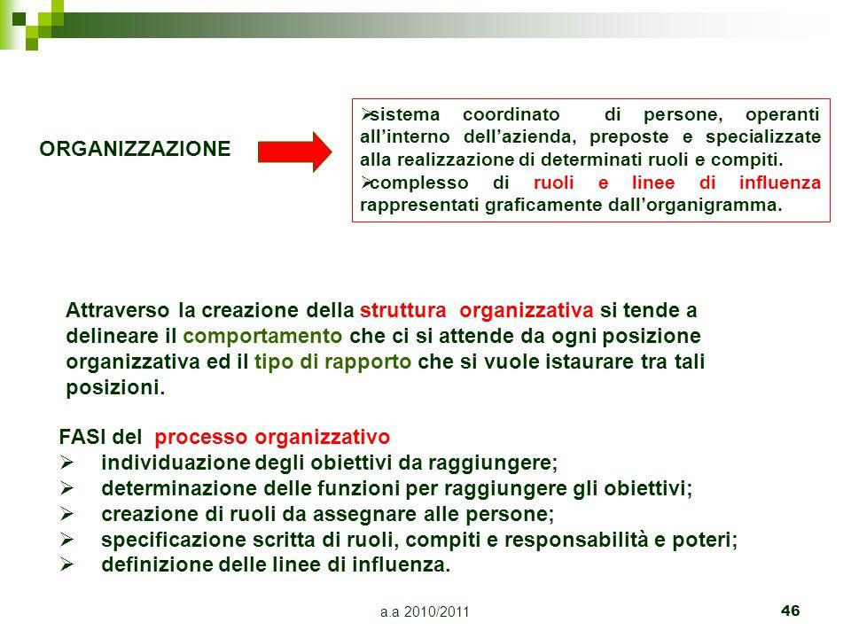 a.a 2010/201146 ORGANIZZAZIONE  sistema coordinato di persone, operanti all'interno dell'azienda, preposte e specializzate alla realizzazione di dete