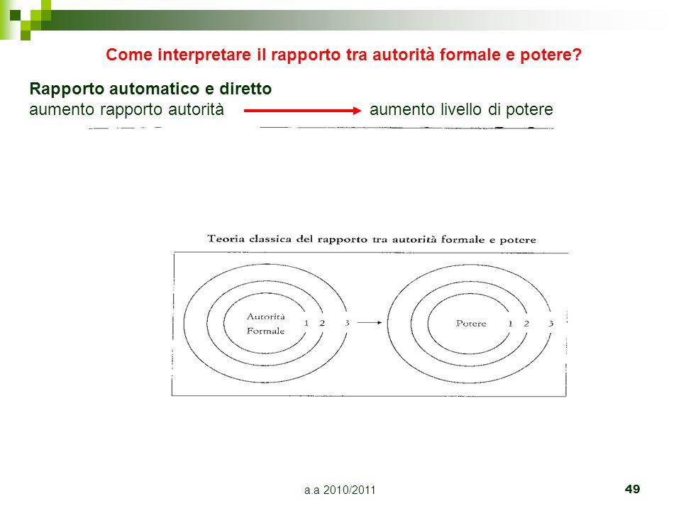 a.a 2010/201149 Come interpretare il rapporto tra autorità formale e potere? Rapporto automatico e diretto aumento rapporto autoritàaumento livello di