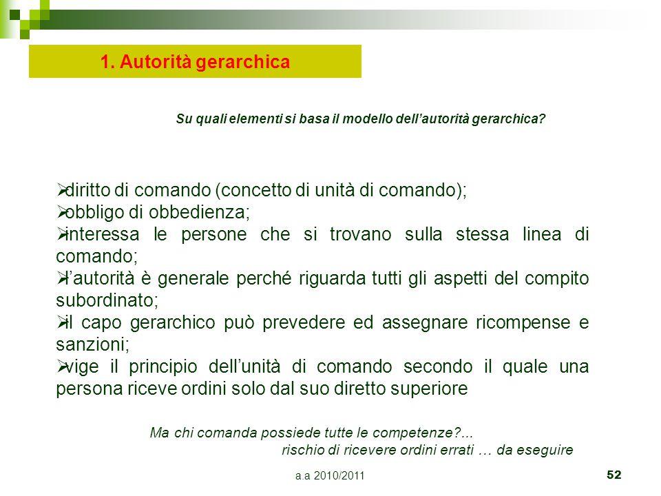 a.a 2010/201152 1. Autorità gerarchica  diritto di comando (concetto di unità di comando);  obbligo di obbedienza;  interessa le persone che si tro