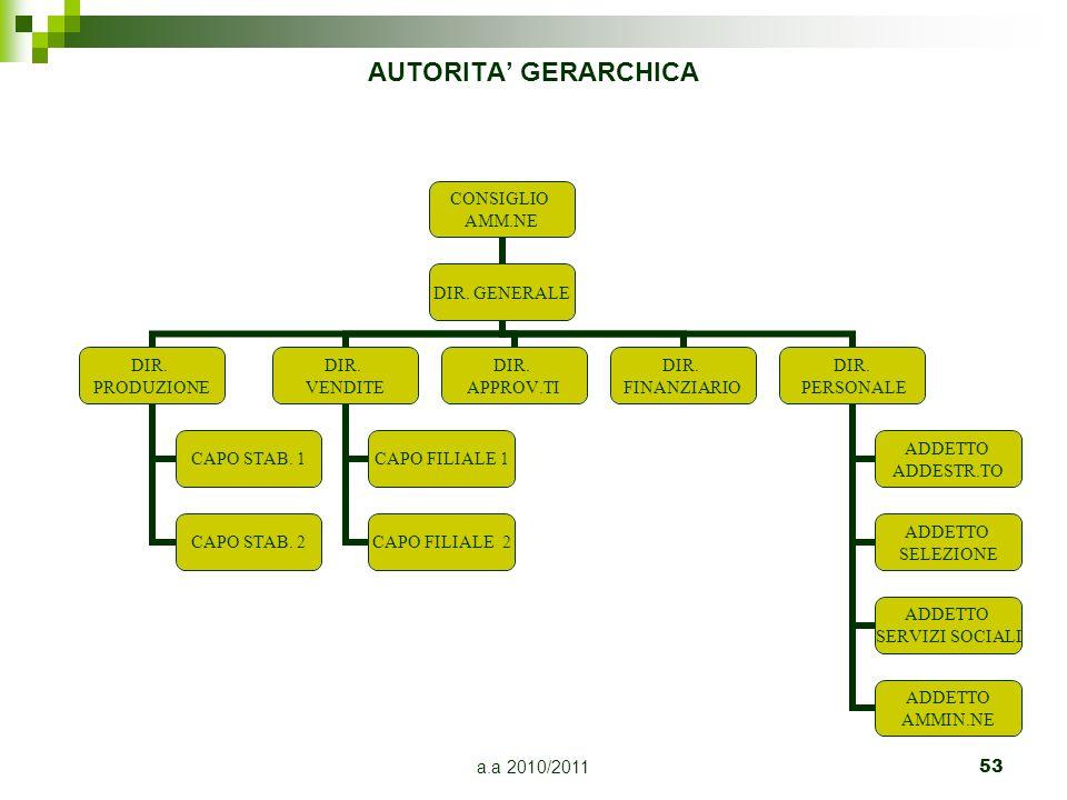 a.a 2010/201153 AUTORITA' GERARCHICA CONSIGLIO AMM.NE DIR. GENERALE DIR. PRODUZIONE CAPO STAB. 1 CAPO STAB. 2 DIR. VENDITE CAPO FILIALE 1 CAPO FILIALE