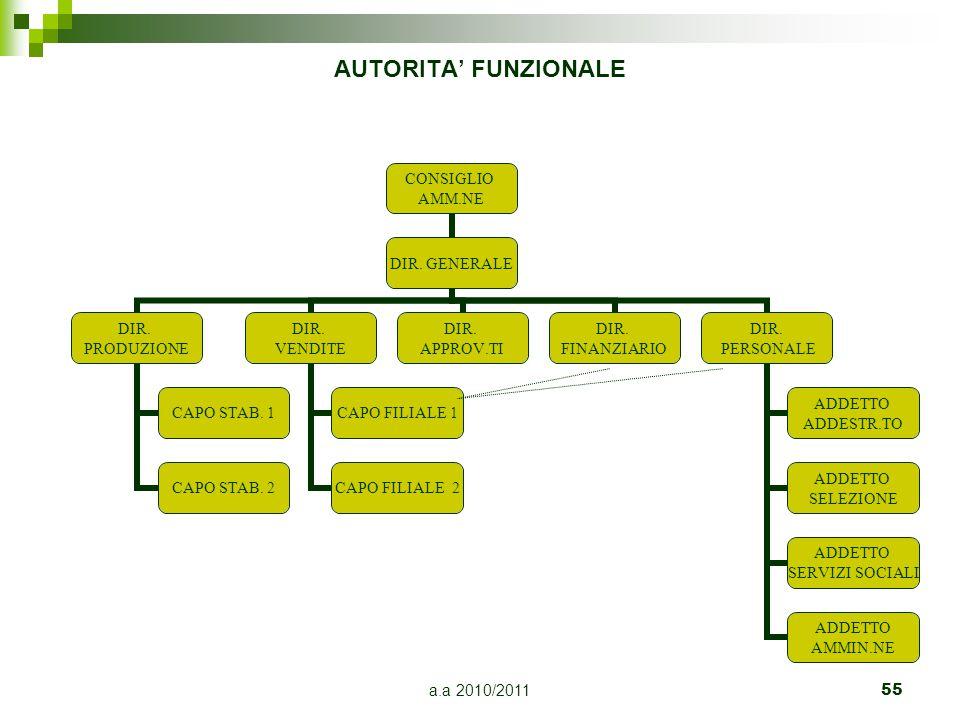 a.a 2010/201155 AUTORITA' FUNZIONALE CONSIGLIO AMM.NE DIR. GENERALE DIR. PRODUZIONE CAPO STAB. 1 CAPO STAB. 2 DIR. VENDITE CAPO FILIALE 1 CAPO FILIALE