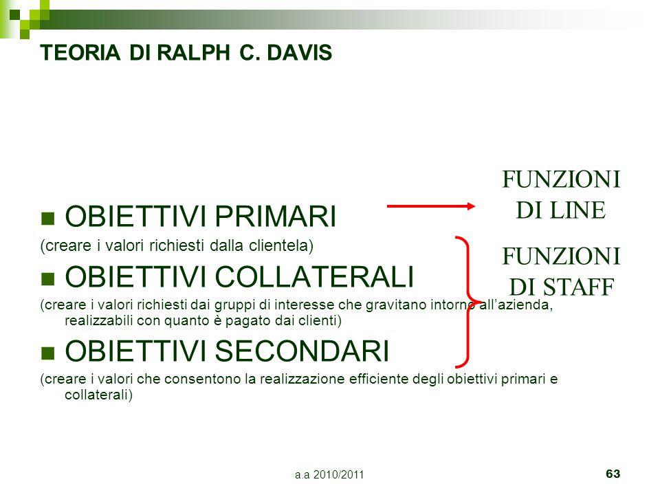 a.a 2010/201163 TEORIA DI RALPH C. DAVIS OBIETTIVI PRIMARI (creare i valori richiesti dalla clientela) OBIETTIVI COLLATERALI (creare i valori richiest