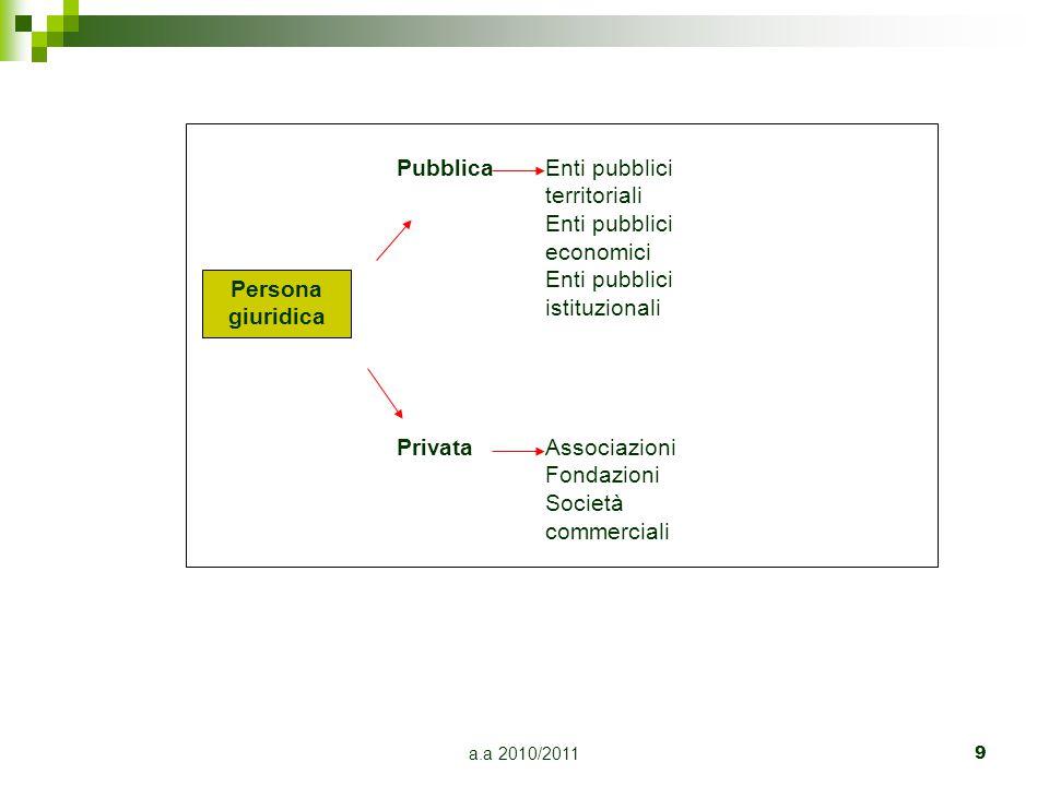 a.a 2010/20119 Persona giuridica Pubblica Privata Enti pubblici territoriali Enti pubblici economici Enti pubblici istituzionali Associazioni Fondazio