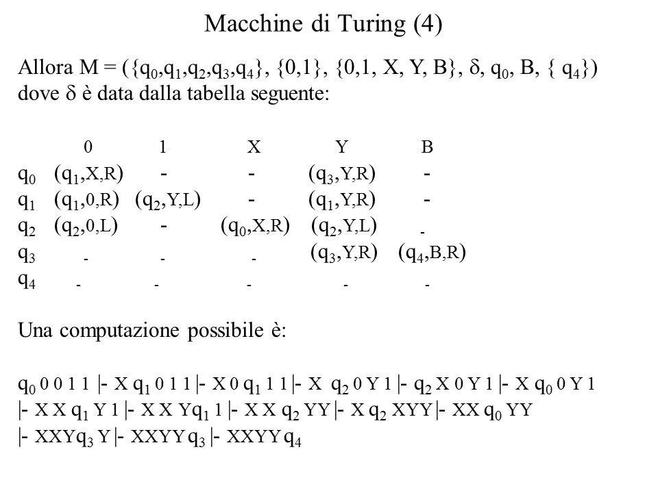 Macchine di Turing (4) Allora M = ({q 0,q 1,q 2,q 3,q 4 }, {0,1}, {0,1, X, Y, B}, , q 0, B, { q 4 }) dove  è data dalla tabella seguente: 0 1 X Y B q 0 (q 1, X,R ) - - (q 3, Y,R ) - q 1 (q 1, 0,R ) (q 2, Y,L ) - (q 1, Y,R ) - q 2 (q 2, 0,L ) - (q 0, X,R ) (q 2, Y,L ) - q 3 - - - (q 3, Y,R ) (q 4, B,R ) q 4 - - - - - Una computazione possibile è: q 0 0 0 1 1 |- X q 1 0 1 1 |- X 0 q 1 1 1 |- X q 2 0 Y 1 |- q 2 X 0 Y 1 |- X q 0 0 Y 1 |- X X q 1 Y 1 |- X X Y q 1 1 |- X X q 2 YY |- X q 2 XYY |- XX q 0 YY |- XXY q 3 Y |- XXYY q 3 |- XXYY q 4