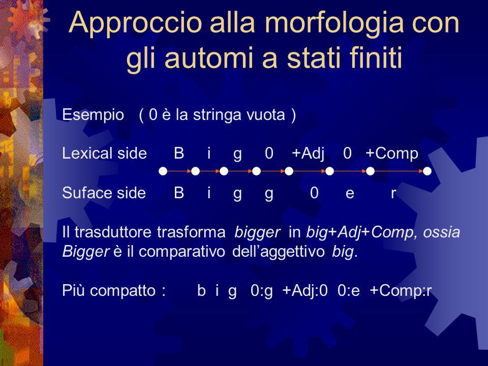 Approccio alla morfologia con gli automi a stati finiti Esempio ( 0 è la stringa vuota ) Lexical side B i g 0 +Adj 0 +Comp Suface side B i g g 0 e r Il trasduttore trasforma bigger in big+Adj+Comp, ossia Bigger è il comparativo dell'aggettivo big.