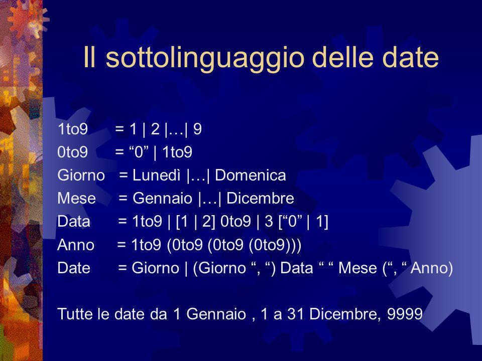 Il sottolinguaggio delle date 1to9 = 1 | 2 |…| 9 0to9 = 0 | 1to9 Giorno = Lunedì |…| Domenica Mese = Gennaio |…| Dicembre Data = 1to9 | [1 | 2] 0to9 | 3 [ 0 | 1] Anno = 1to9 (0to9 (0to9 (0to9))) Date = Giorno | (Giorno , ) Data Mese ( , Anno) Tutte le date da 1 Gennaio, 1 a 31 Dicembre, 9999